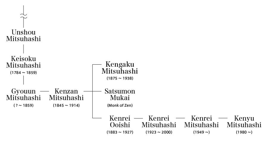 三橋家系図
